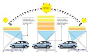 Ford-solar-car-image