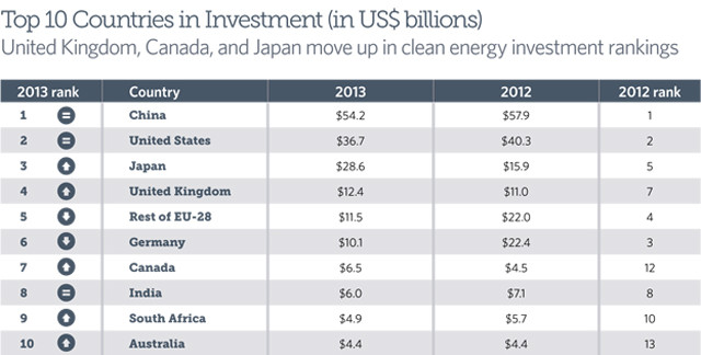 Biggest polluter leads world clean energy spend eco news green investment top 10 countries publicscrutiny Images