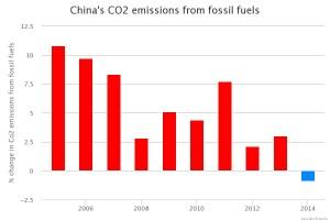china-coal-chart