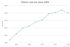 china-coal-use-chart-1