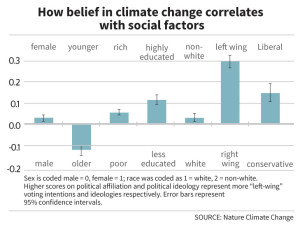 Belief-climate-change-social-graph