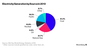 IEA-electricity-generation-by-source