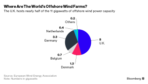 world-offshore-wind-farms-location-graph