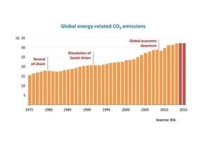 IEA-global-CO2-emissions-graph