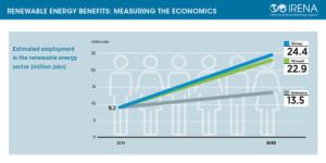 IRENA-renewables-jobs-socioeco-benefits