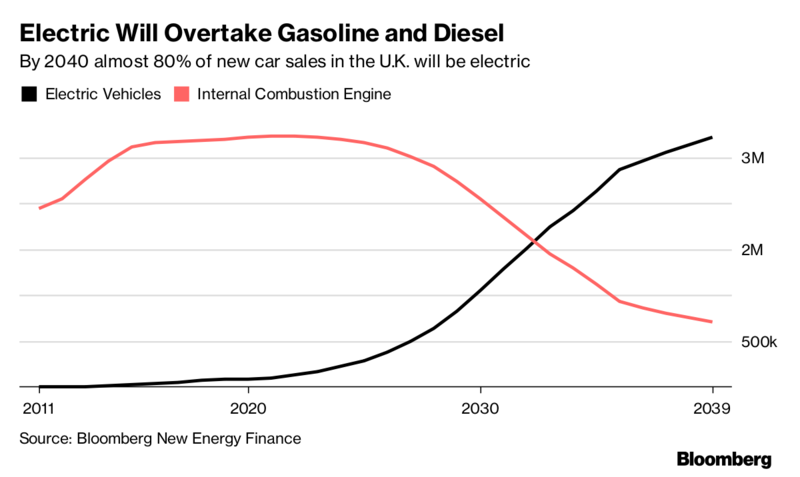 China fossil fuel deadline shifts focus to electric car race | Eco News